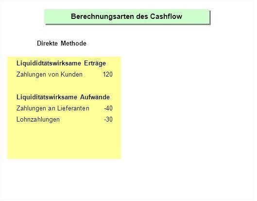 Berechnungsarten des Cashflow Direkte Methode Liquididtätswirksame Erträge Zahlungen von Kunden120 Liquiditätswirksame Aufwände Zahlungen an Lieferanten-40 Lohnzahlungen-30 Zahlungen für Miete-15