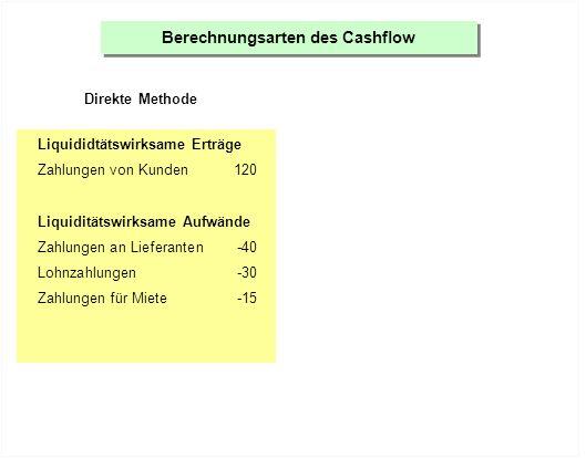 Berechnungsarten des Cashflow Direkte Methode Liquididtätswirksame Erträge Zahlungen von Kunden120 Liquiditätswirksame Aufwände Zahlungen an Lieferanten-40 Lohnzahlungen-30 Zahlungen für Miete-15 Weitere Zahlungen (Werbung, Zinsen usw.)-5 = Cashflow 30
