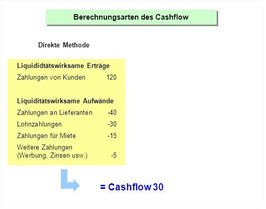 Berechnungsarten des Cashflow Direkte Methode Indirekte Methode Liquididtätswirksame Erträge Zahlungen von Kunden120 Liquiditätswirksame Aufwände Zahlungen an Lieferanten-40 Lohnzahlungen-30 Zahlungen für Miete-15 Weitere Zahlungen (Werbung, Zinsen usw.)-5 Gewinn45 = Cashflow 30