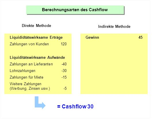 Berechnungsarten des Cashflow Direkte Methode Indirekte Methode Liquididtätswirksame Erträge Zahlungen von Kunden120 Liquiditätswirksame Aufwände Zahlungen an Lieferanten-40 Lohnzahlungen-30 Zahlungen für Miete-15 Weitere Zahlungen (Werbung, Zinsen usw.)-5 Gewinn45 + nicht liquiditätswirksame Aufwände Abschreibungen20 Zunahme Kreditoren10 Abnahme Vorräte5 = Cashflow 30