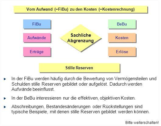 Vom Aufwand (=FiBu) zu den Kosten (=Kostenrechnung) FiBu BeBu Aufwände Kosten Erträge Erlöse Sachliche Abgrenzung Sachliche Abgrenzung Stille Reserven