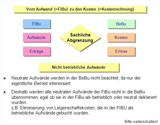 Vom Aufwand (=FiBu) zu den Kosten (=Kostenrechnung) FiBu BeBu Aufwände Kosten Erträge Erlöse Sachliche Abgrenzung Sachliche Abgrenzung Eigene Standards in der BeBu Manche Positionen werden in der BEBU nach eigenen, möglichst objektiven Kriterien bewertet (und zwar egal, nach welchen Kriterien in der FIBU vorgegangen wird).