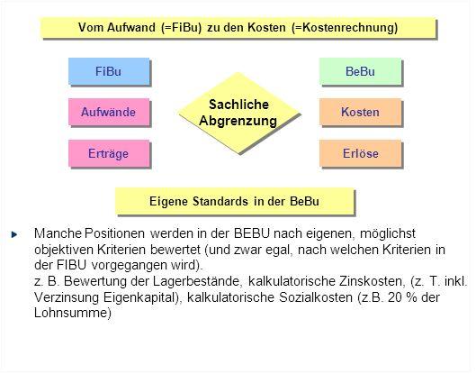 Vom Aufwand (=FiBu) zu den Kosten (=Kostenrechnung) FiBu BeBu Aufwände Kosten Erträge Erlöse Sachliche Abgrenzung Sachliche Abgrenzung Eigene Standard