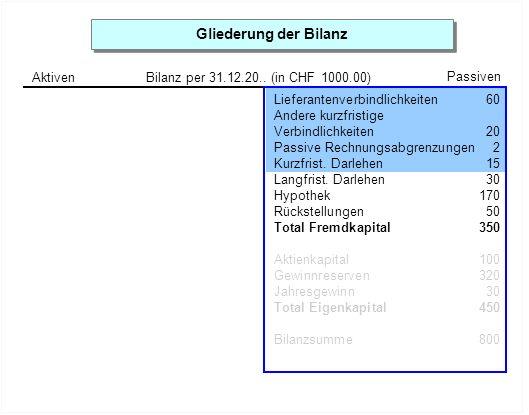Gliederung der Bilanz Aktiven Passiven Bilanz per 31.12.20.. (in CHF 1000.00) Lieferantenverbindlichkeiten 60 Andere kurzfristige Verbindlichkeiten20