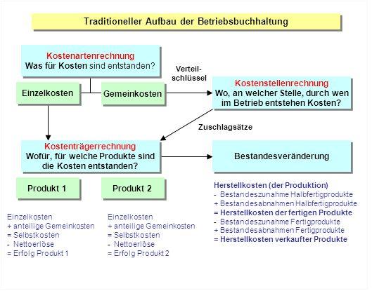 Traditioneller Aufbau der Betriebsbuchhaltung Verteil- schlüssel Herstellkosten (der Produktion) - Bestandeszunahme Halbfertigprodukte + Bestandesabna