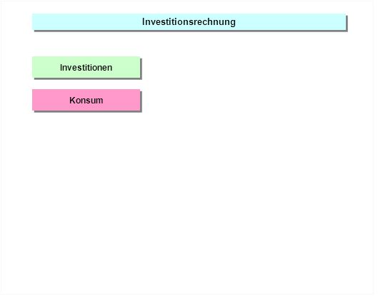 Investitionsrechnung Investitionen Konsum
