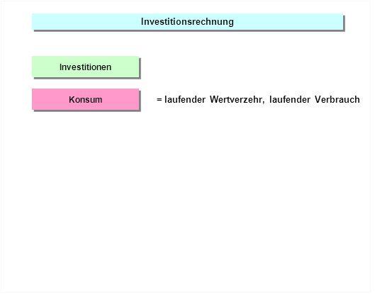 Investitionsrechnung Investitionen Konsum = laufender Wertverzehr, laufender Verbrauch