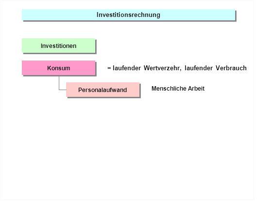 Investitionsrechnung Investitionen Personalaufwand Konsum = laufender Wertverzehr, laufender Verbrauch Menschliche Arbeit