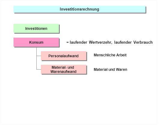 Investitionsrechnung Investitionen Personalaufwand Material- und Warenaufwand Konsum = laufender Wertverzehr, laufender Verbrauch Material und Waren M