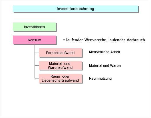 Investitionsrechnung Investitionen Personalaufwand Material- und Warenaufwand Raum- oder Liegenschaftsaufwand Raum- oder Liegenschaftsaufwand Konsum =