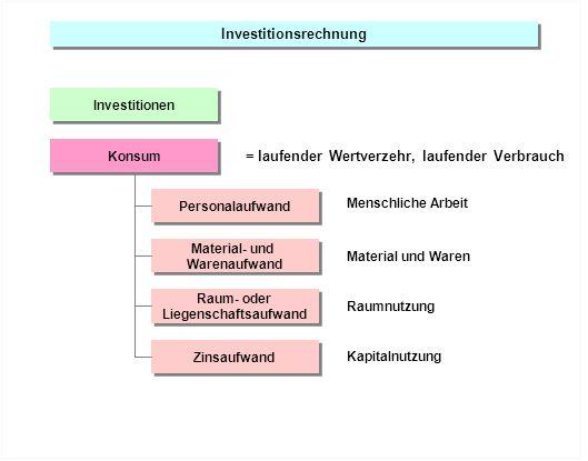 Investitionsrechnung Investitionen Personalaufwand Material- und Warenaufwand Raum- oder Liegenschaftsaufwand Raum- oder Liegenschaftsaufwand Konsum Z