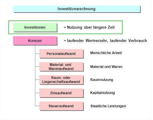 Investitionsrechnung = Nutzung über längere Zeit Investitionen Personalaufwand Material- und Warenaufwand Raum- oder Liegenschaftsaufwand Raum- oder L
