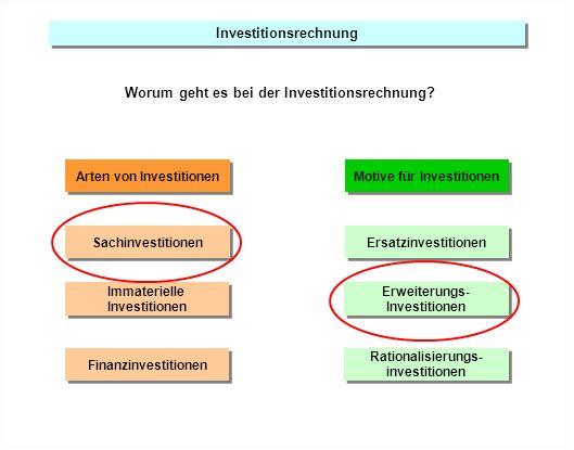Investitionsrechnung Worum geht es bei der Investitionsrechnung? Arten von Investitionen Sachinvestitionen Immaterielle Investitionen Immaterielle Inv