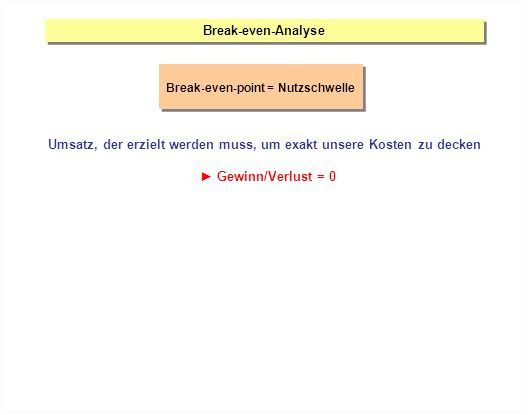 Break-even-Analyse Break-even-point = Nutzschwelle Umsatz, der erzielt werden muss, um exakt unsere Kosten zu decken Gewinn/Verlust = 0