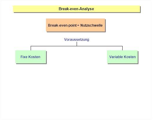 Break-even-Analyse Break-even-point = Nutzschwelle Fixe Kosten Variable Kosten Voraussetzung
