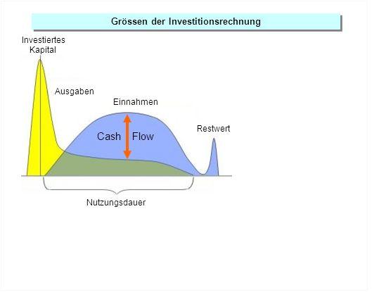 Grössen der Investitionsrechnung Nutzungsdauer Restwert Ausgaben Einnahmen Cash Flow Investiertes Kapital