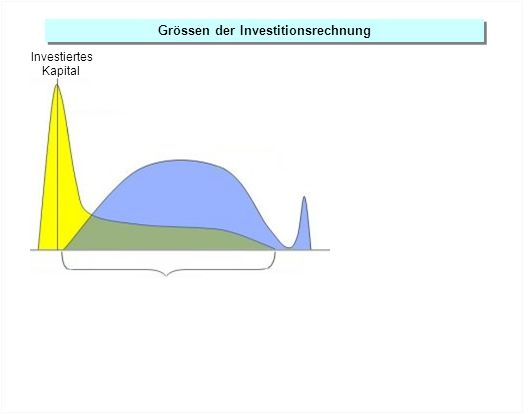 Grössen der Investitionsrechnung Investiertes Kapital
