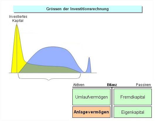 Grössen der Investitionsrechnung Nutzungsdauer Investiertes Kapital
