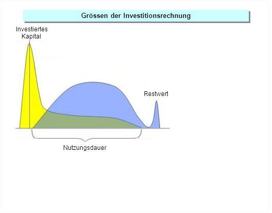 Grössen der Investitionsrechnung Nutzungsdauer Restwert Ausgaben Investiertes Kapital