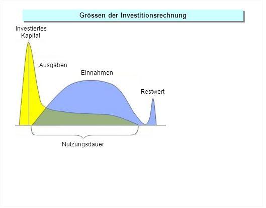 Grössen der Investitionsrechnung Nutzungsdauer Restwert Ausgaben Einnahmen Investiertes Kapital