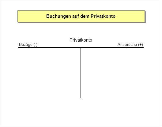 Buchungen auf dem Privatkonto Privatkonto Ansprüche (+)Bezüge (-) Privatrechnungen, die durch das Geschäft bezahlt werden Unternehmergehalt