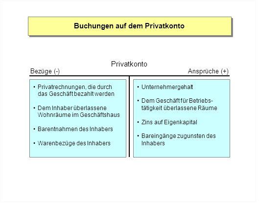 Buchungen auf dem Privatkonto Privatkonto Ansprüche (+)Bezüge (-) Privatrechnungen, die durch das Geschäft bezahlt werden Dem Inhaber überlassene Wohn