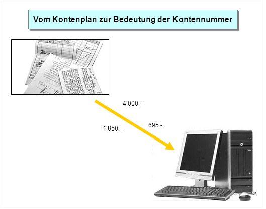 4000.- 1850.- 695.- Vom Kontenplan zur Bedeutung der Kontennummer