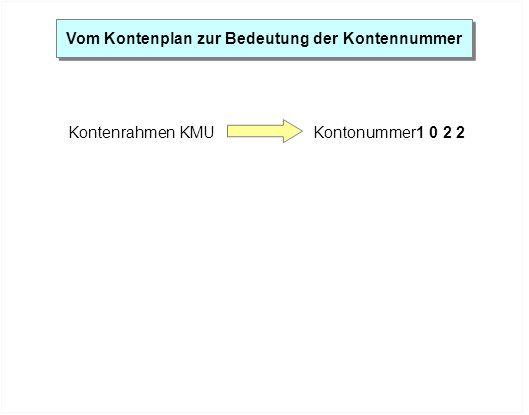 Vom Kontenplan zur Bedeutung der Kontennummer Kontenrahmen KMUKontonummer1 0 2 2