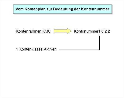 Vom Kontenplan zur Bedeutung der Kontennummer Kontenrahmen KMUKontonummer1 0 2 2 1 Kontenklasse: Aktiven
