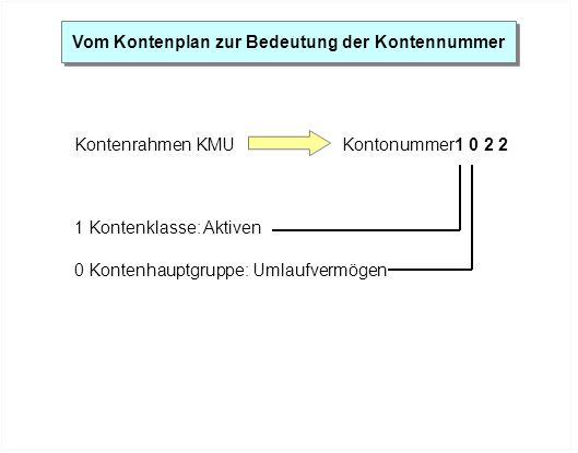 Vom Kontenplan zur Bedeutung der Kontennummer Kontenrahmen KMUKontonummer1 0 2 2 1 Kontenklasse: Aktiven 0 Kontenhauptgruppe: Umlaufvermögen