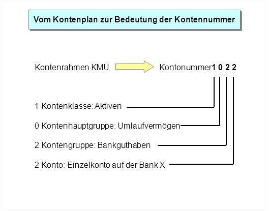 Vom Kontenplan zur Bedeutung der Kontennummer Kontenrahmen KMUKontonummer1 0 2 2 1 Kontenklasse: Aktiven 0 Kontenhauptgruppe: Umlaufvermögen 2 Konteng