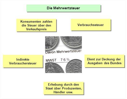 Verbrauchssteuer Dient zur Deckung der Ausgaben des Bundes Dient zur Deckung der Ausgaben des Bundes Erhebung durch den Staat über Produzenten, Händle