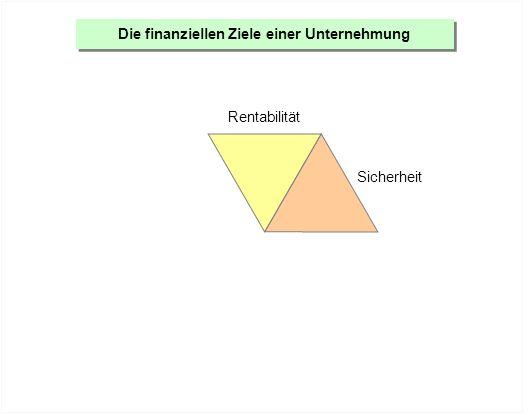 Die finanziellen Ziele einer Unternehmung Rentabilität Sicherheit