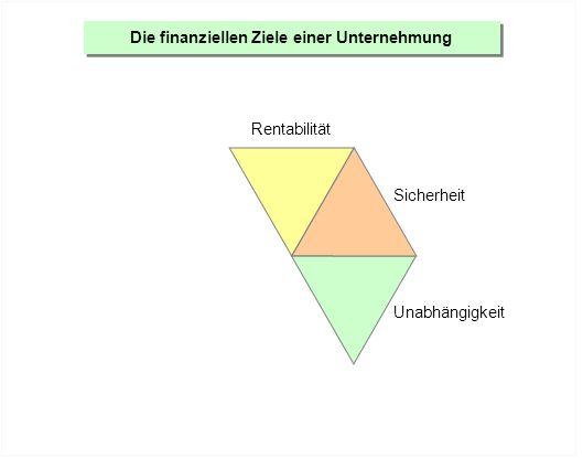 Die finanziellen Ziele einer Unternehmung Rentabilität Sicherheit Unabhängigkeit