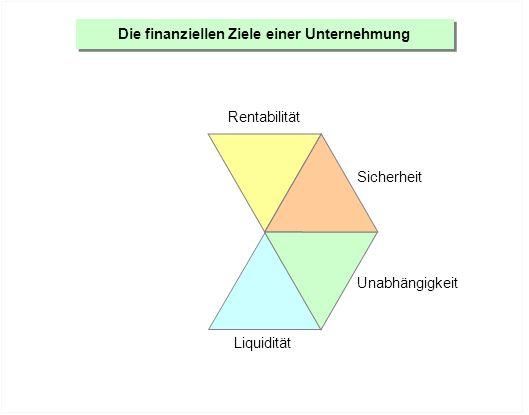 Die finanziellen Ziele einer Unternehmung Rentabilität Sicherheit Unabhängigkeit Liquidität