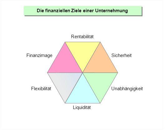 Die finanziellen Ziele einer Unternehmung Rentabilität Sicherheit Unabhängigkeit Liquidität Flexibilität Finanzimage