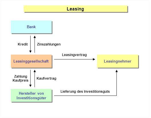 Leasing Bank Leasinggesellschaft Leasingnehmer Hersteller von Investitionsgüter Hersteller von Investitionsgüter KreditZinszahlungen Leasingvertrag Zahlung Kaufpreis Kaufvertrag Lieferung des Investitionsguts