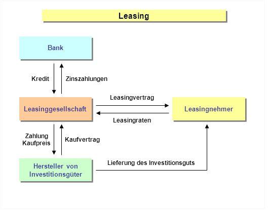 Leasing Bank Leasinggesellschaft Leasingnehmer Hersteller von Investitionsgüter Hersteller von Investitionsgüter KreditZinszahlungen Leasingvertrag Le