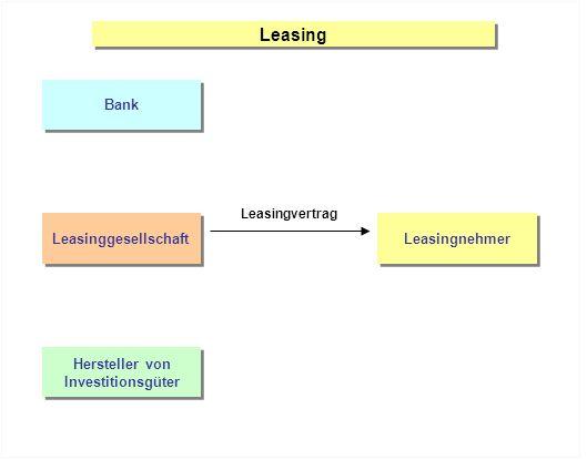 Leasing Bank Leasinggesellschaft Leasingnehmer Hersteller von Investitionsgüter Hersteller von Investitionsgüter Leasingvertrag