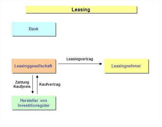 Leasing Bank Leasinggesellschaft Leasingnehmer Hersteller von Investitionsgüter Hersteller von Investitionsgüter Leasingvertrag Zahlung Kaufpreis Kaufvertrag