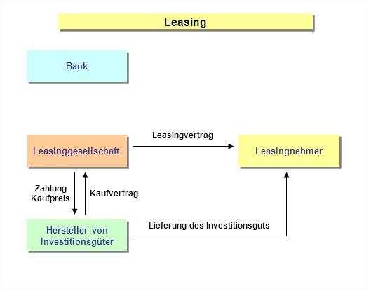 Leasing Bank Leasinggesellschaft Leasingnehmer Hersteller von Investitionsgüter Hersteller von Investitionsgüter Leasingvertrag Zahlung Kaufpreis Kauf