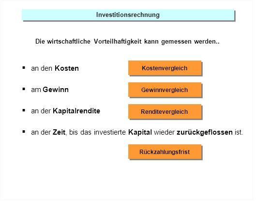 Investitionsrechnung Die wirtschaftliche Vorteilhaftigkeit kann gemessen werden.. Kostenvergleich Gewinnvergleich an den Kosten am Gewinn an der Kapit