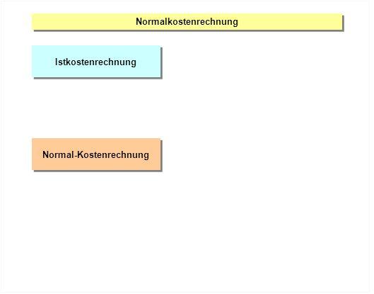 Normalkostenrechnung Istkostenrechnung Normal-Kostenrechnung