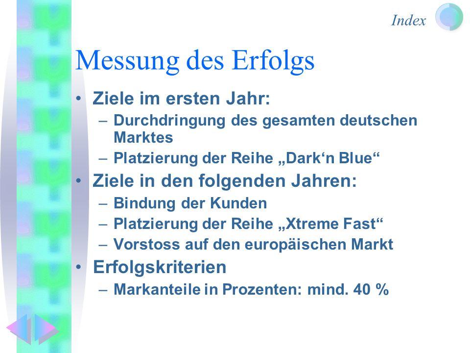 Index Messung des Erfolgs Ziele im ersten Jahr: –Durchdringung des gesamten deutschen Marktes –Platzierung der Reihe Darkn Blue Ziele in den folgenden