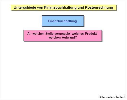 Unterschiede von Finanzbuchhaltung und Kostenrechnung Finanzbuchhaltung An welcher Stelle verursacht welches Produkt welchen Aufwand? Bitte weiterscha