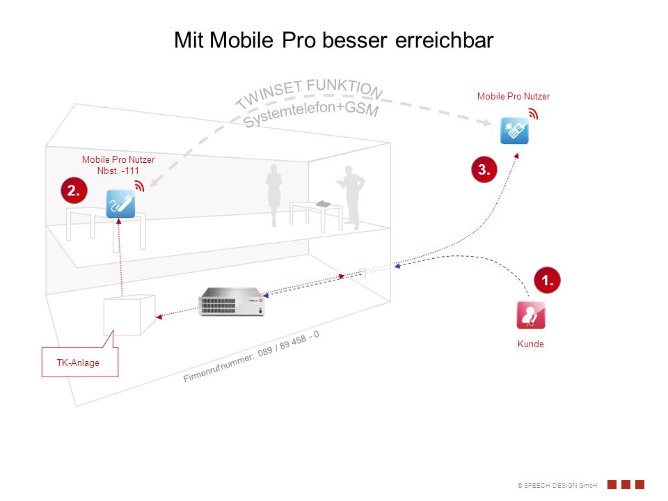 Mit Mobile Pro besser erreichbar Mobile Pro Nutzer Nbst.