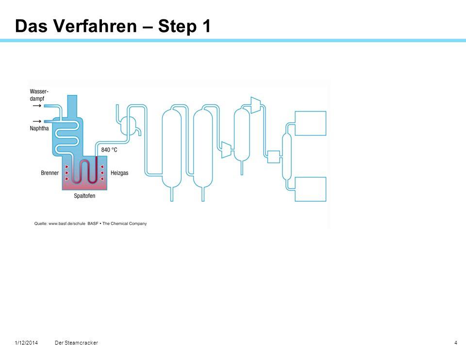 1/12/2014 Der Steamcracker 4 Das Verfahren – Step 1