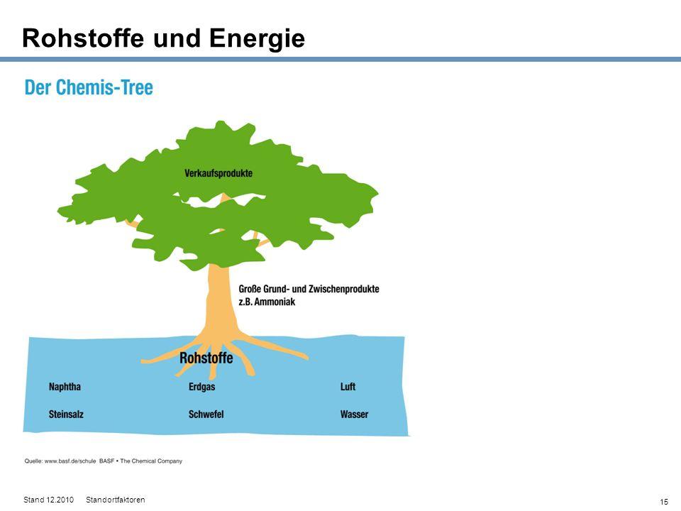 15 Rohstoffe und Energie Stand 12.2010 Standortfaktoren
