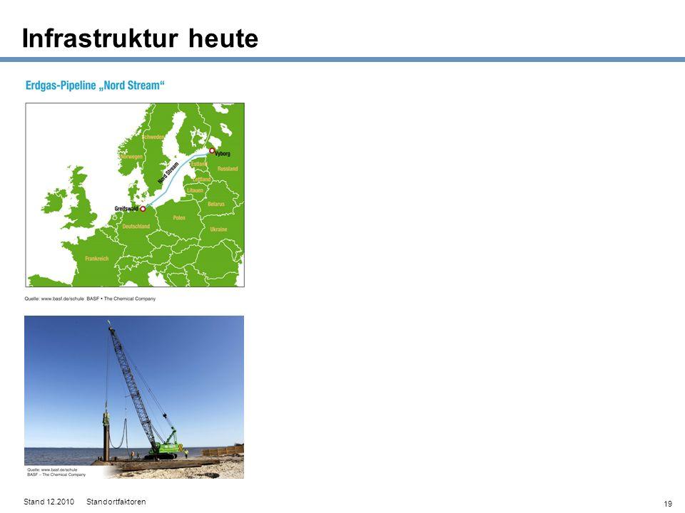 19 Infrastruktur heute Stand 12.2010 Standortfaktoren