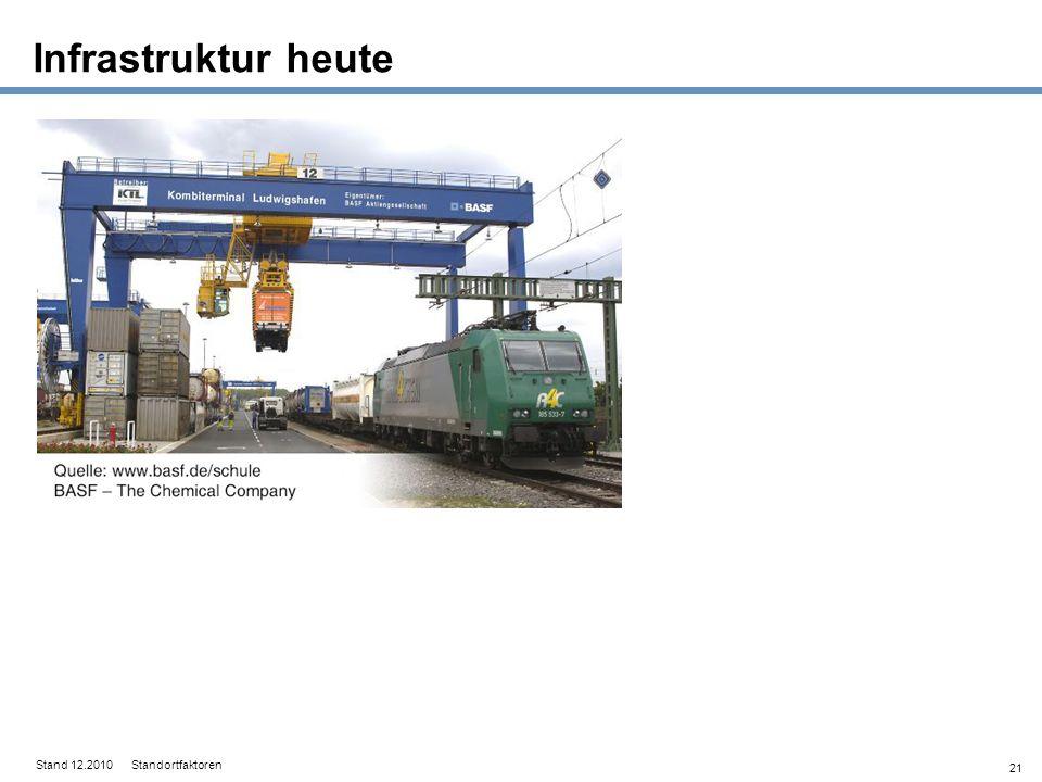 21 Infrastruktur heute Stand 12.2010 Standortfaktoren